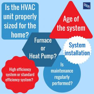 Lifespan of residential heating equipment