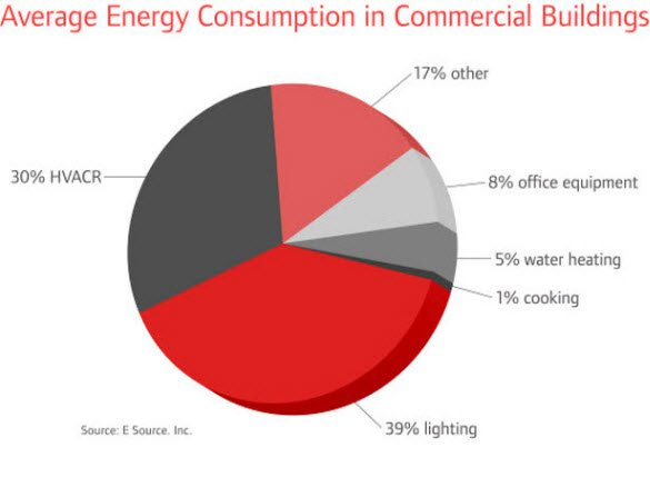 analysis of energy consumption in ireland Total energy consumption of all sectors combined   energy demand  analysis (seda), informing the south dublin county  this seda is the first of  its kind to be prepared by a local authority in ireland and marks a significant step  in.